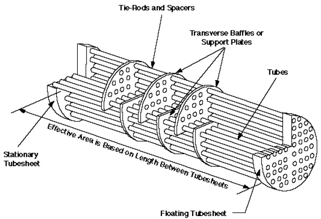 What is a tube sheet tubesheet for heat exchanger