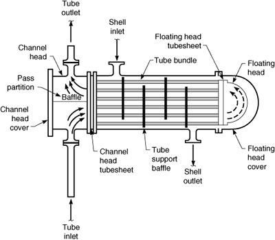 Tube Sheet Tubesheet For Heat Exchanger Astm A234 Butt